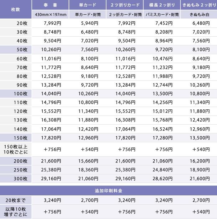 香典返しお礼状(満中陰)の価格表